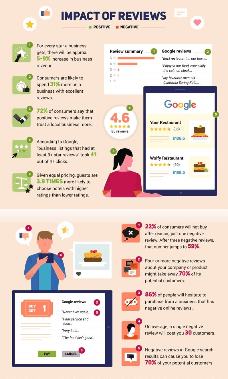 Impact Of Google Reviews - Buy Google Reviews From BUYSMMUSA